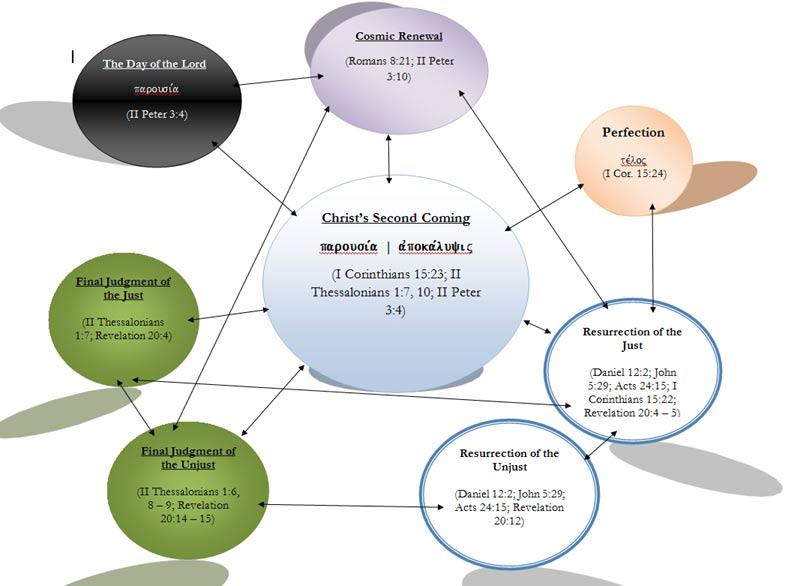 Jollyblogger an amillennial eschatology chart